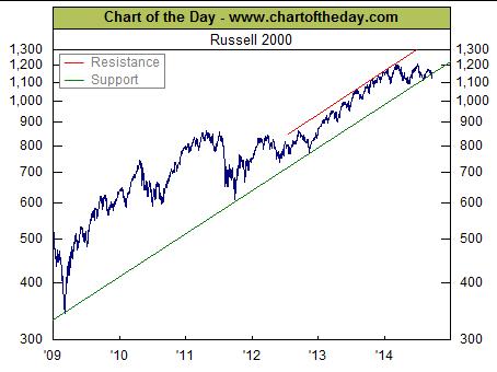 Stock Resurgence?