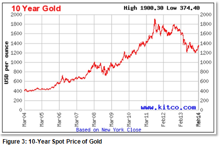 Figure 3: 10-Year Spot Price of Gold