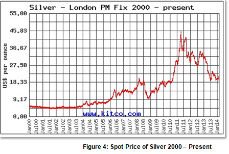 Figure 4: Spot Price of Silver 2000 – Present